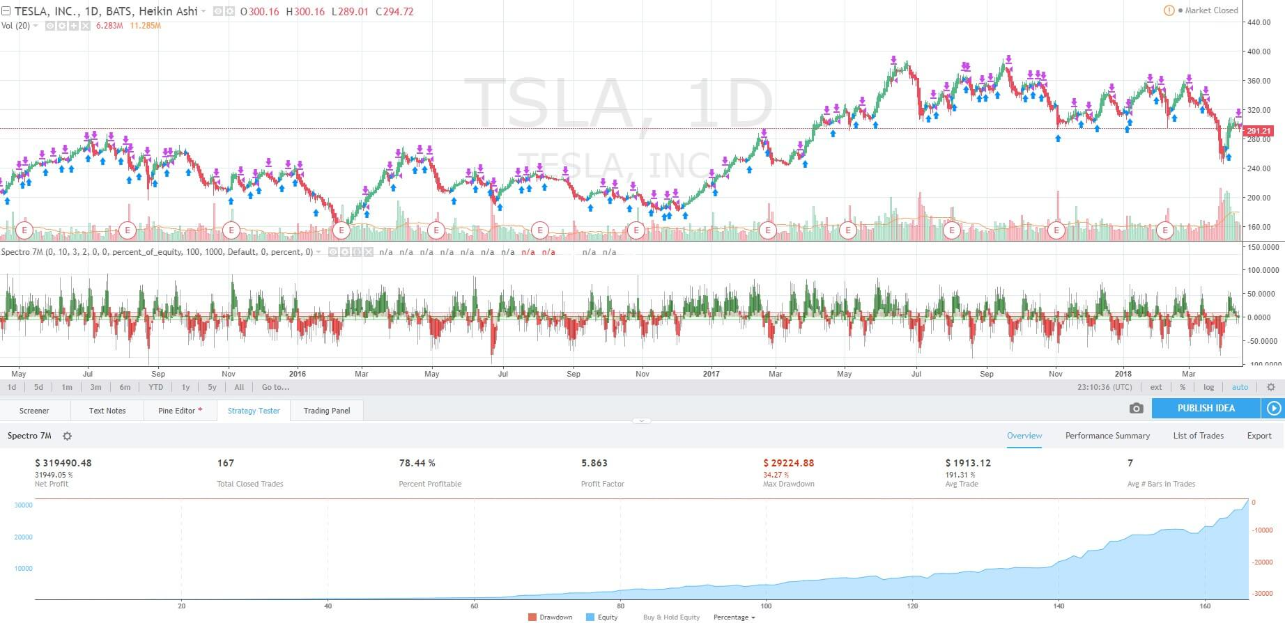 TSLA Backtesting